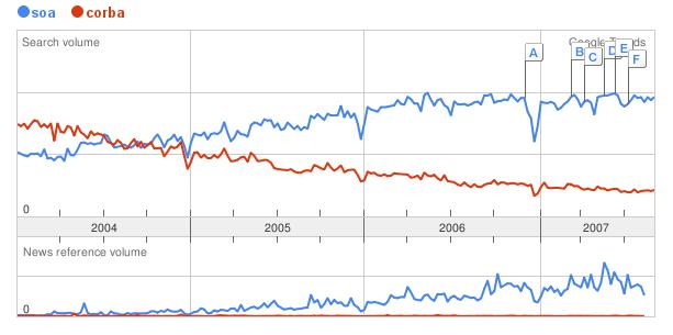 SOA vs. Corba at Google Trends