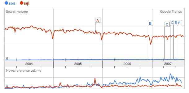 SOA vs. SQL at Google Trends